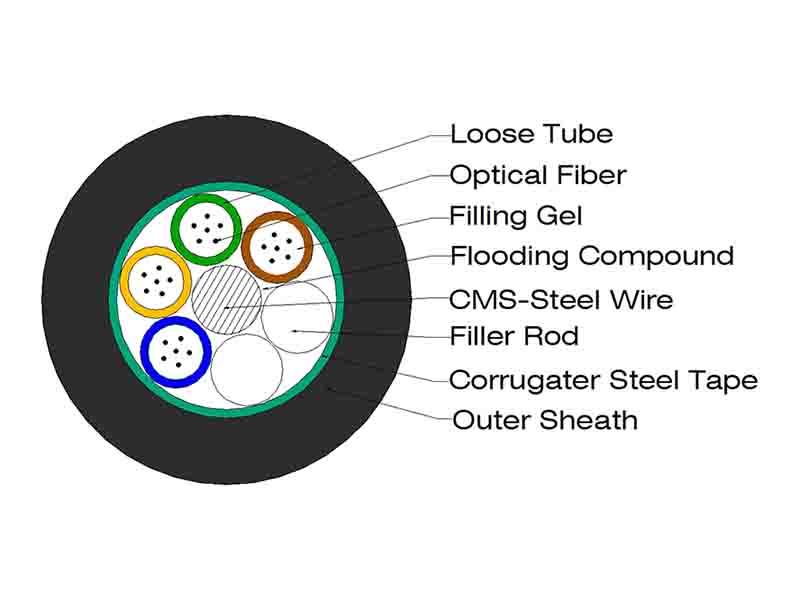 橱窗GYTS-Cable