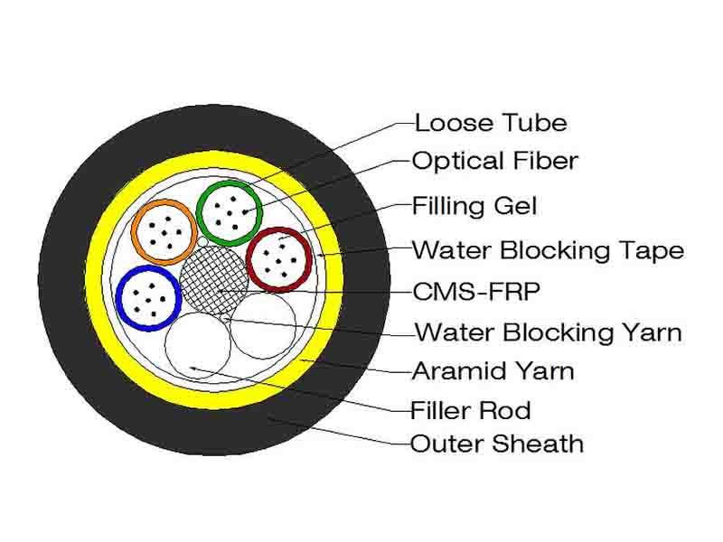 橱窗ADSS Cable Single Sheath Dry Core