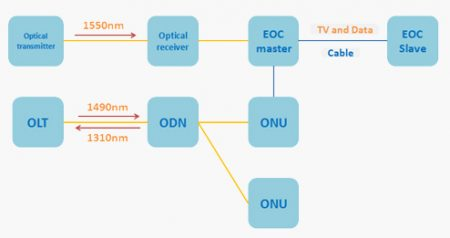 Network Structure of PON+EOC
