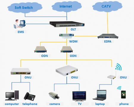 Solution of Three Networks Based on PON System